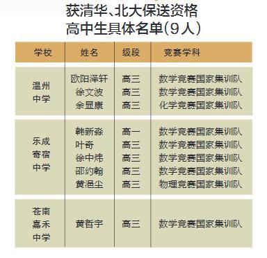 """温州35名学霸提前被清华北大""""锁定""""9人获保送资格"""